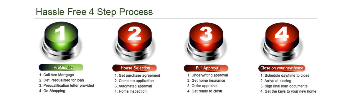 Hassle Free 4 Step Process